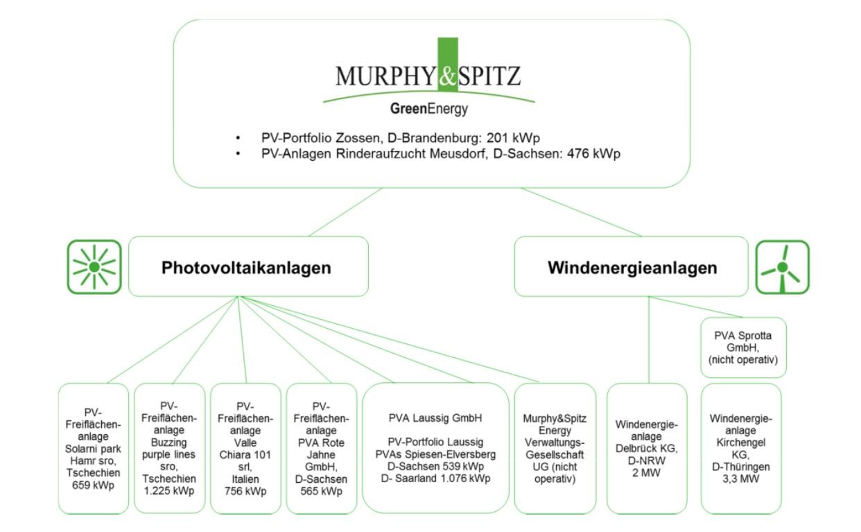 Infografik Photovoltaik- und Windenergie-Anlagen der Murphy & Spitz Green Energy