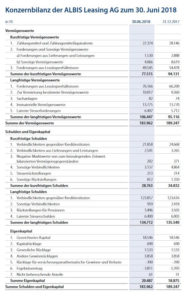 Infografik Albis Leasing: Konzernbilanz