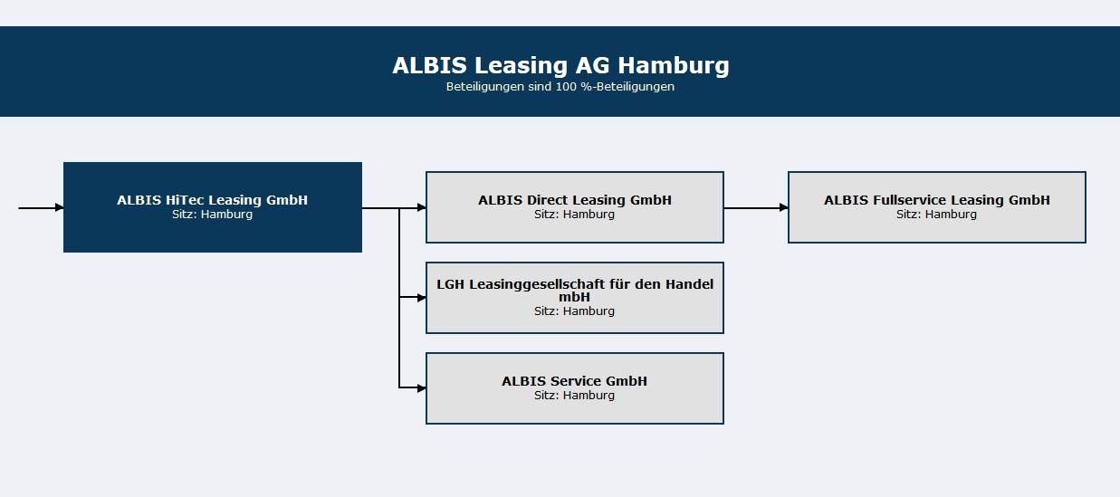 Infografik Albis Leasing: Struktur
