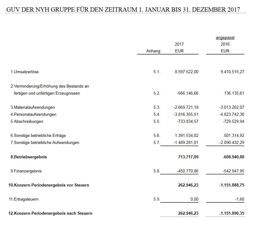 Infografik Gewinn- und Verlustrechnung (GUV) Teil 1 von 2
