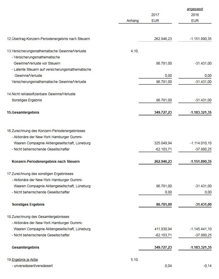 Infografik Gewinn- und Verlustrechnung (GUV) Teil 2 von 2