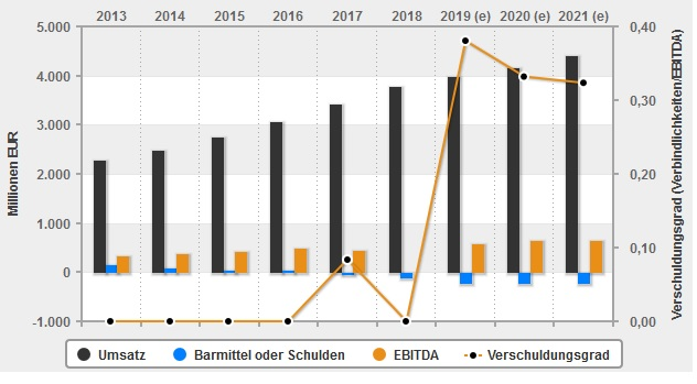 Infografik Jungheinrich: Schulden