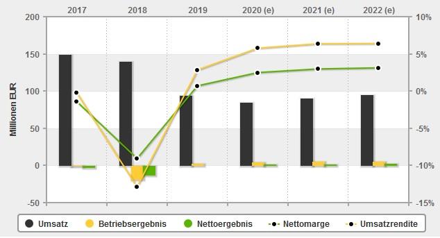 Infografik Bastei Lübbe: Entwicklung Umsatz & Ergebnis